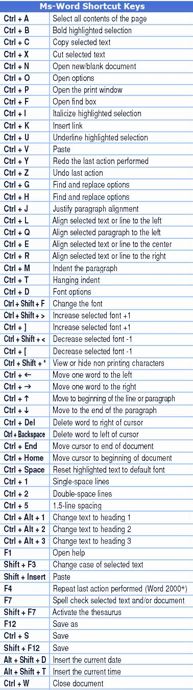 MS-Words And MS-Offic Shortcut Keys More