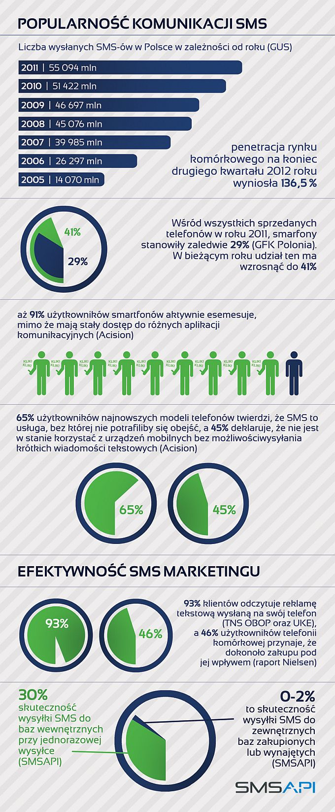 Komunikacja SMS w Polsce - dane statystyczne