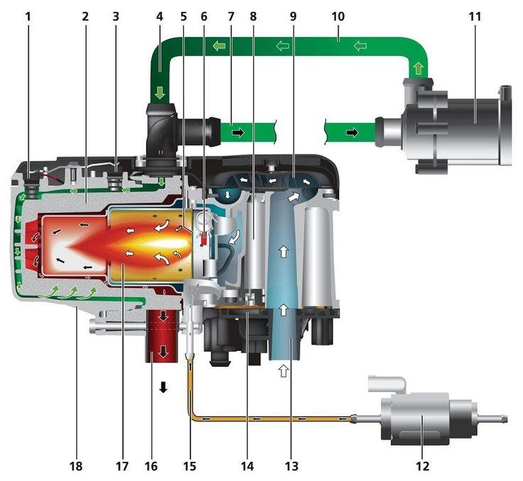 1. Датчик перегрева 2. Теплообменник (внутренняя часть) 3. Датчик температуры 4. Входной жидкостной патрубок 5. Испарительная прокладка 6. Штифт накаливания 7. Выходной жидкостной патрубок 8. Мотор нагнетателя воздуха 9. Крыльчатка нагнетателя воздуха 10. Жидкостной шланг к подогревателю 11. Помпа (циркуляционный насос) 12. Топливный насос-дозатор 13. Патрубок забора воздуха для горения 14. Блок управления 15. Топливная трубка 16. Выхлопной патрубок 17. Камера сгорания 18. Теплообменник
