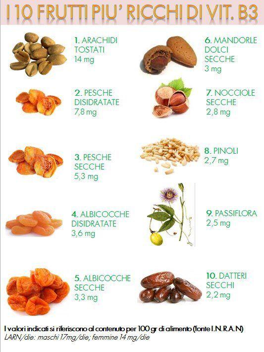 La Vitamina B3 ecco dove trovarla.