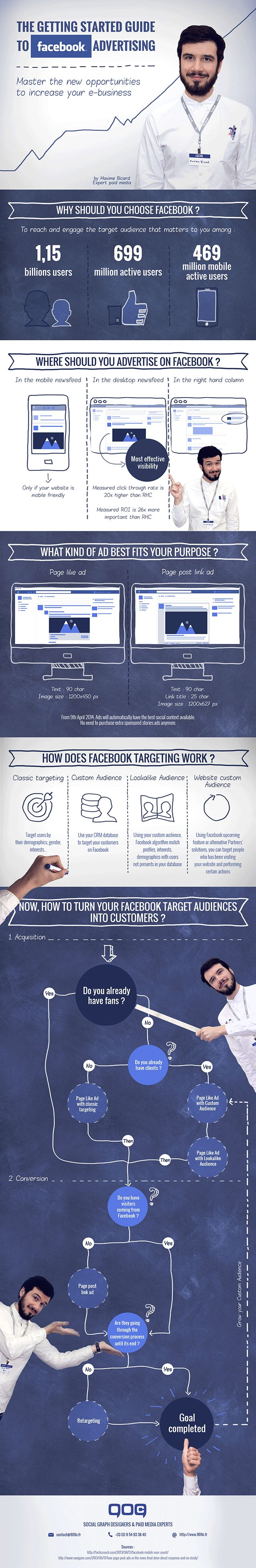 The getting started guide to #FaceBook advertising #infographic #marketing #socialmedia