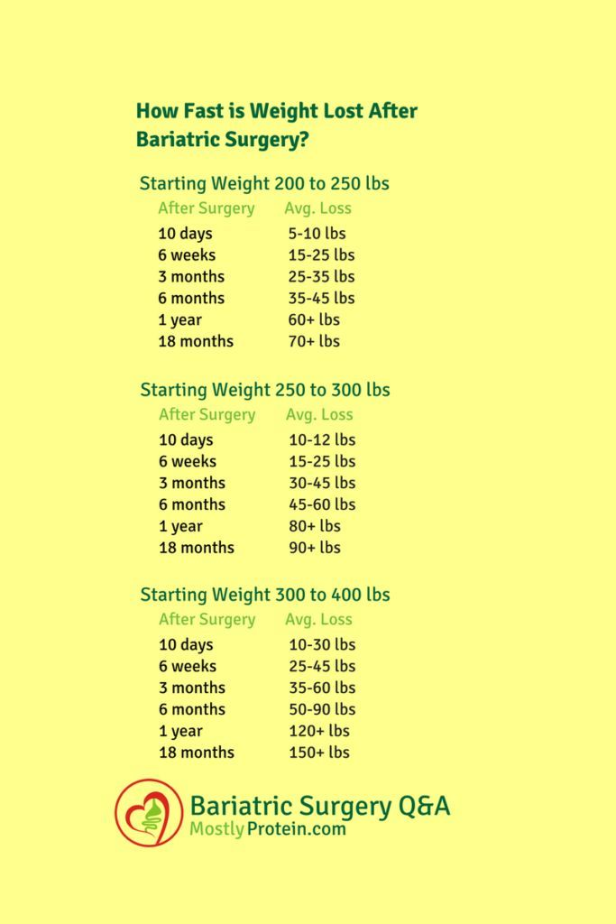 Average Rate of Weight Loss After Bariatric Surger…