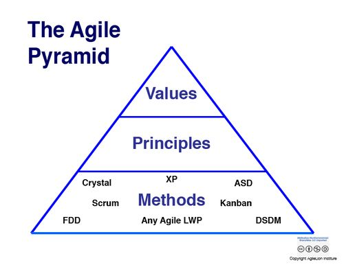 What s the difference between agile kanban and scrum in for What is the difference between waterfall and agile methodologies