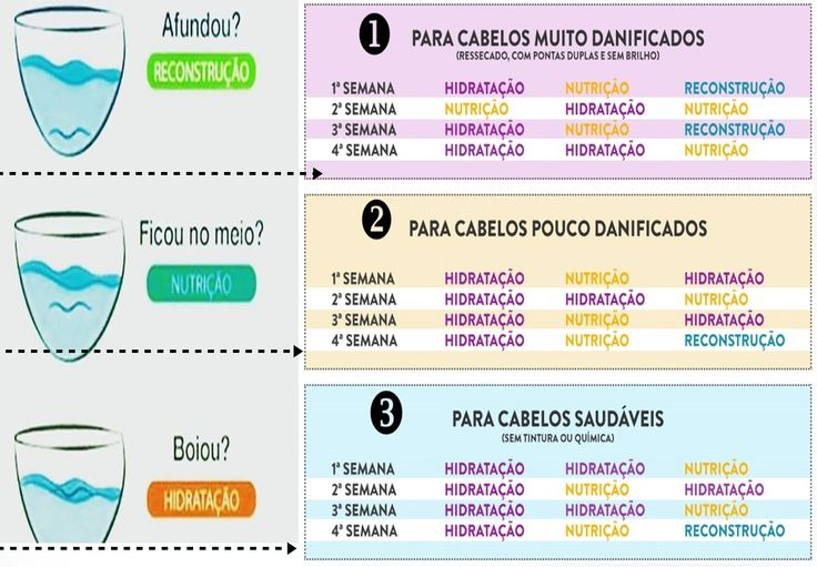 cronograma capilar tabela