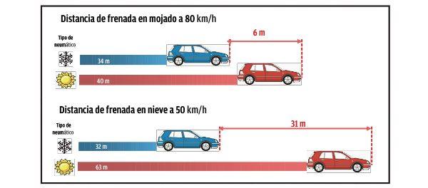 distancia seguridad - Distancia de frenada sobre mojado y sobre nieve