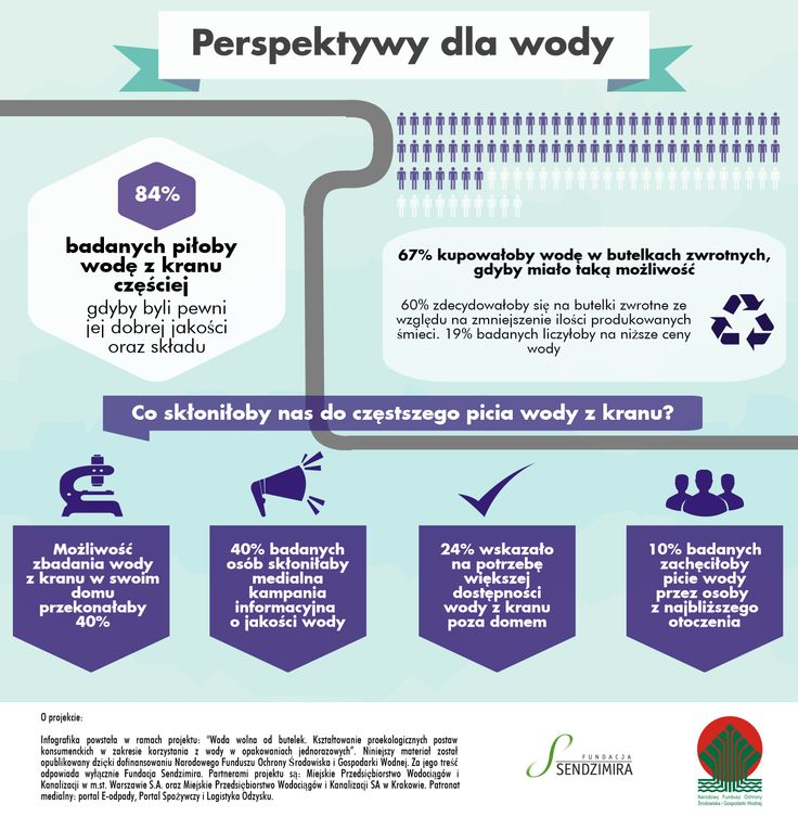 Infografika 4 - Perspektywy dla wody