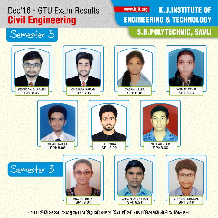 We #congratulate the #students of @Kjitsavli, Civil Engineering department for their #performance in #GTU #exams. #wishes #results #marks