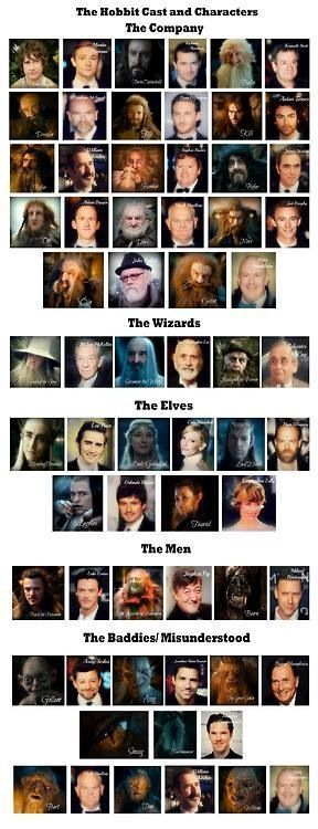 The Hobbit Cast and Characters:
