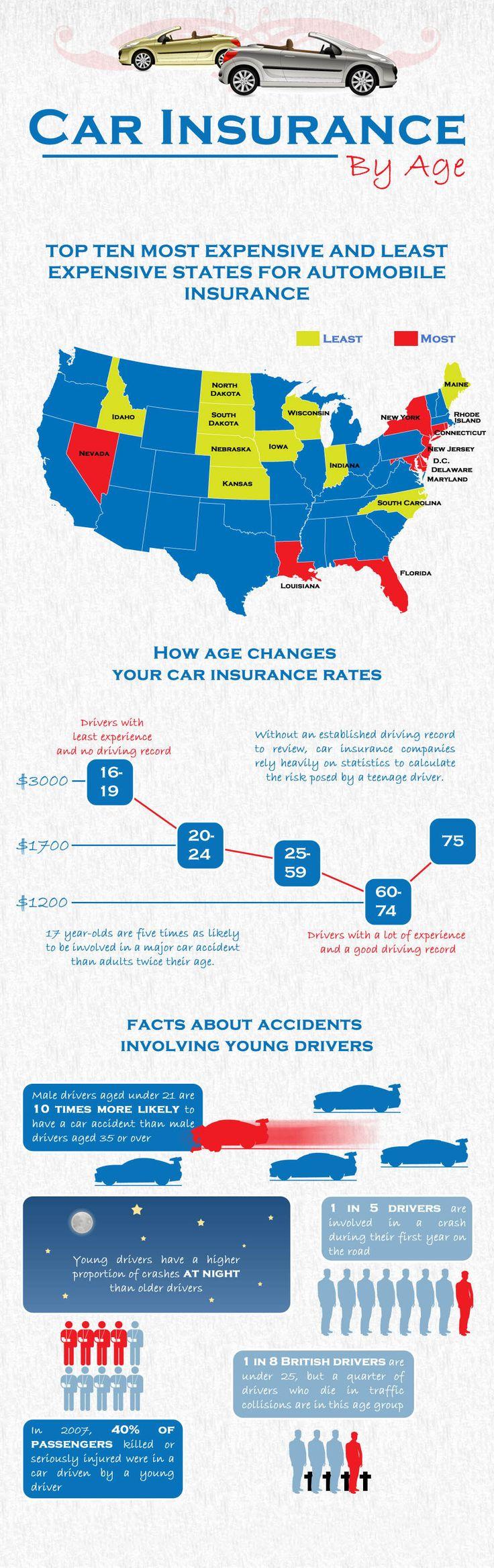 #VehicleInsuranceFt.Lauderdale United States Car Insurance ...