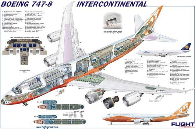 Boeing 747-8