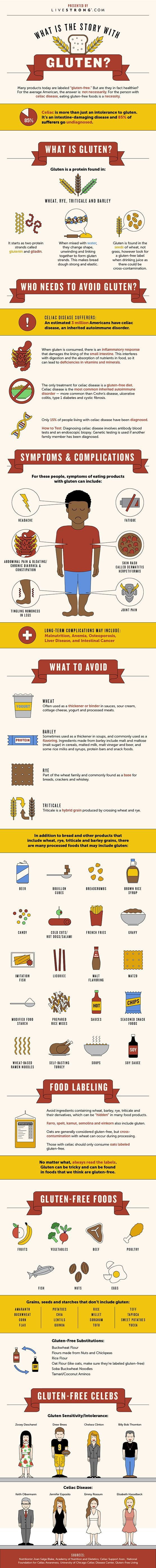 Whats the story with Gluten? / LiveStrong #bakeitforward