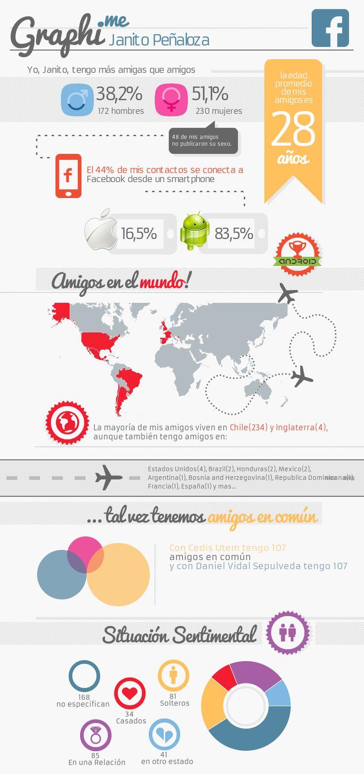Graphi.me - Janito Ignacio Peñaloza