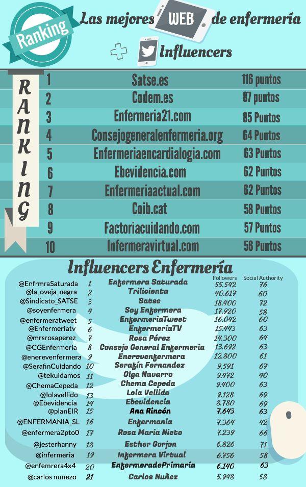 Ranking de las mejores WEB de enfermería y los TWITTER influencers