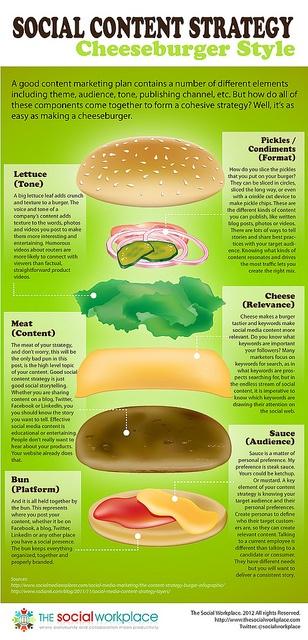 Social Content Strategy - Cheeseburger Style via @David Nilsson Armano