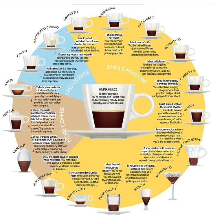 Coffee: Whats in your daily grind, and what does your cup say about you?