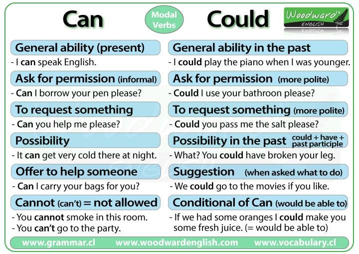 CAN & COULD #learnenglish https://plus.google.com/+AntriPartominjkosa/posts/FiTwuetbb1p