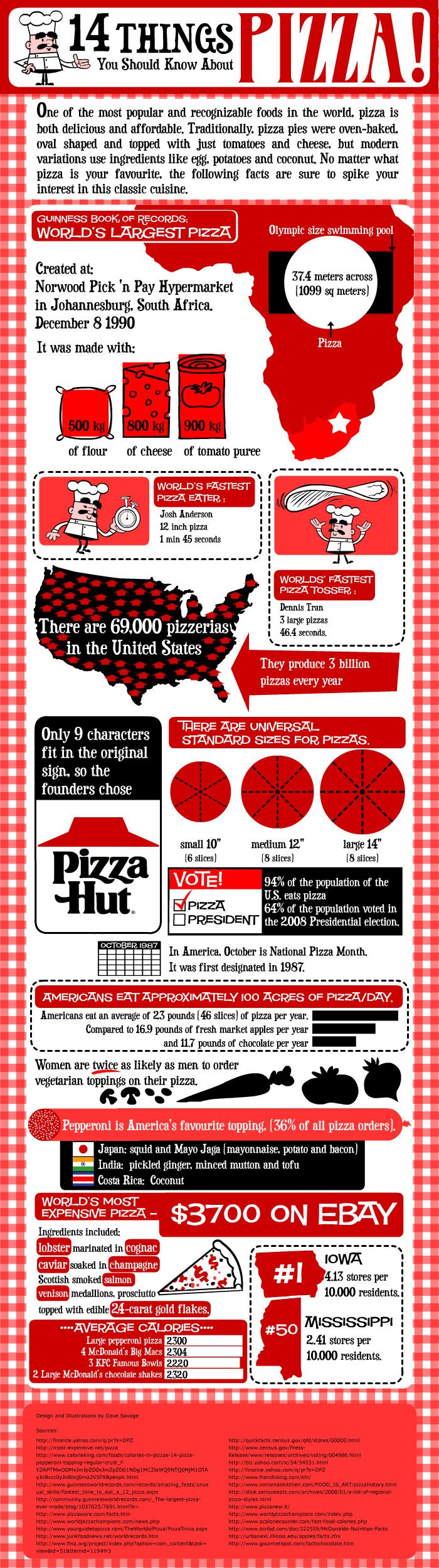 14 Things You Should Know about Pizza | THE Weight Loss Resource. Source: http://www.weightloss.org/14-things-you-should-know-about-pizza/