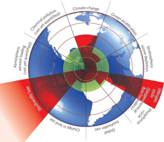 a-safe-operating-space-for-humanity-9-planetary-boundaries-proposed-in-2009