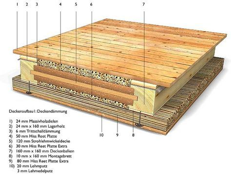 Holzbalkendecke Google Suche Bautechnik Pinterest