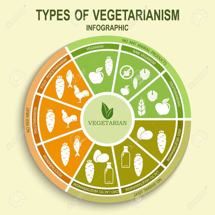 1000 images about food facts on pinterest seasons for Awesome cuisine categories vegetarian