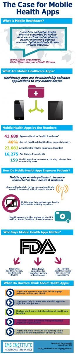 the case for mobile health apps