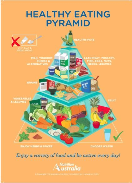 Australia has updated its food pyramid for the first time in 15 years! finally...
