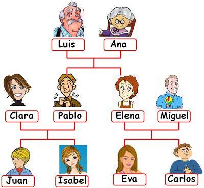 Trabandolenguas // Una página con muchos enlaces y ejercicios sobre la familia ♥ (Realidades 1 5A)
