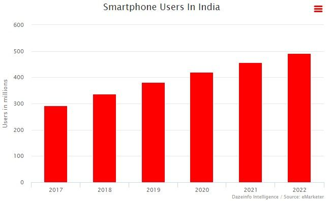 The Futuristic Scope Of Digital Marketing In India Digital