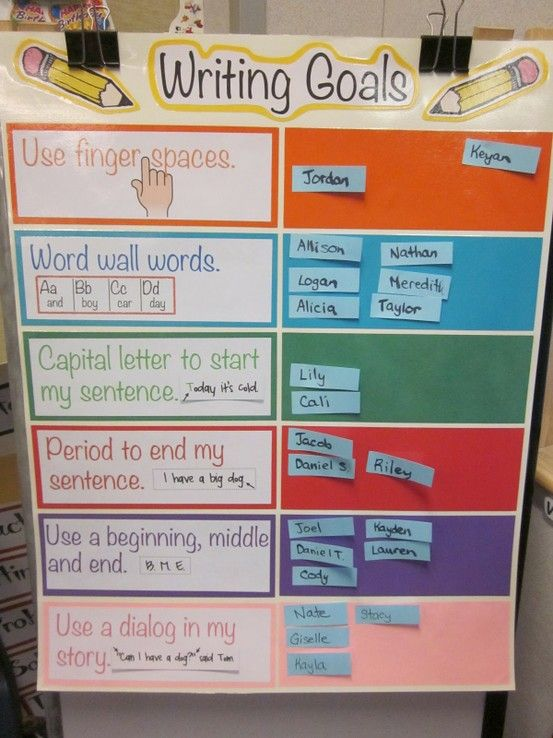 06/29/12  Writing Goals chart. Students can revise their writing using this chart as a guide. Also allows the teacher to keep track of what stage each student is at in their writing.