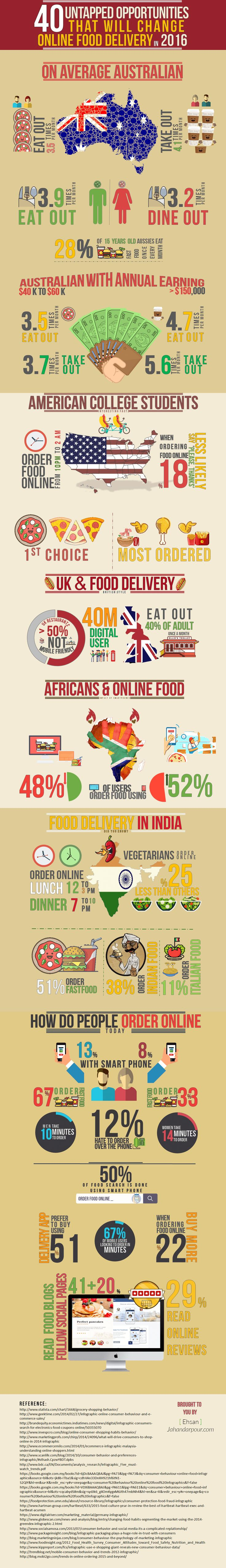 40 Mind Blowing 2016 Facts About How People Use Food Delivery And Order Food Online In 2016