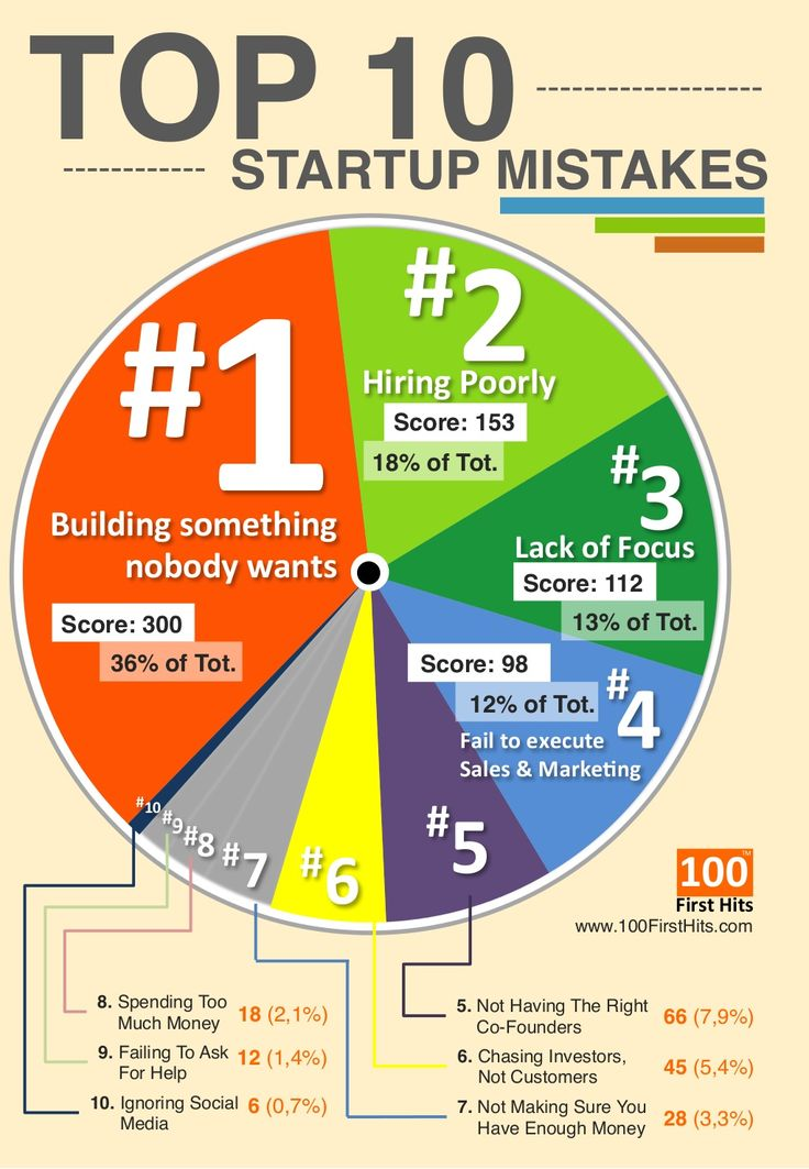 Top 10 Startup Mistakes - One page Infographics by 100FirstHits.com via slideshare
