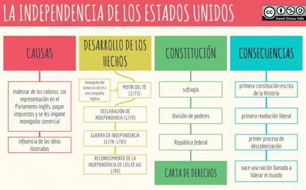 Independencia De Los Estados Unidos De America Resumen Corto Historia De Estados Unidos Independencia De Eeuu Profesores De Historia