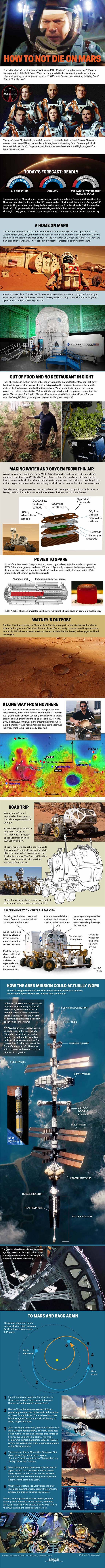 "Surviving 'The Martian': How to Stay Alive on Mars (Infographic) By Karl Tate, Infographics Artist   | 9/30/15 Comparison of ""The Martian"" film with an actual NASA plan for Mars."