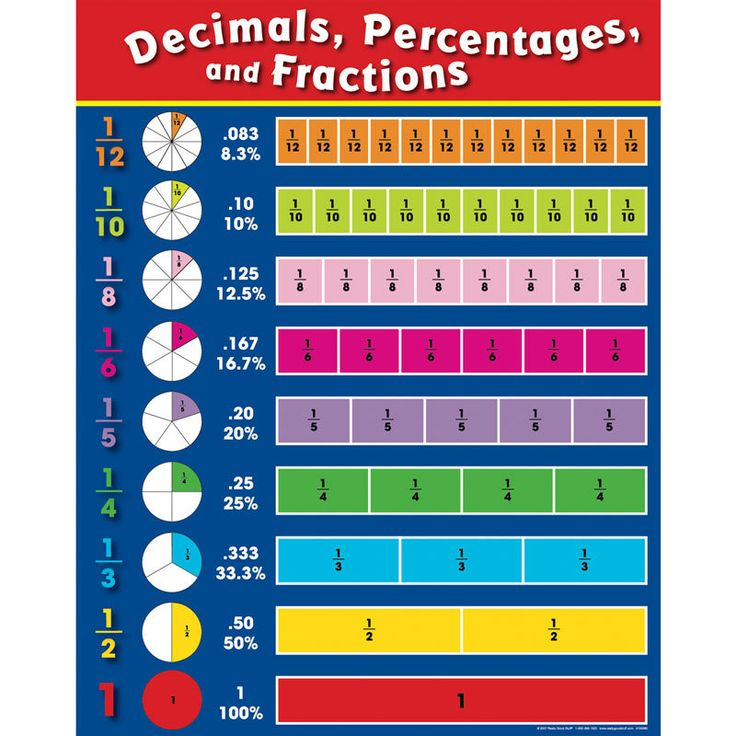 Fractions Decimals And Percentages Poster I Want To