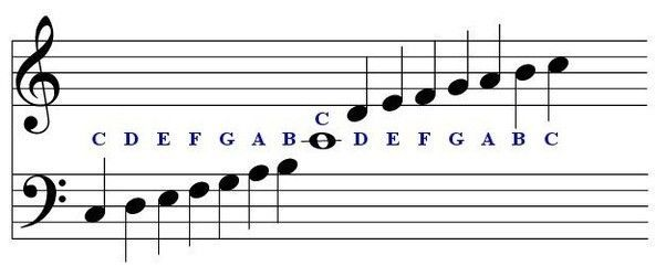 Image Result For Left Hand Notes For Piano For Beginners With