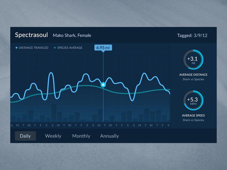 Shark Tracker Graph