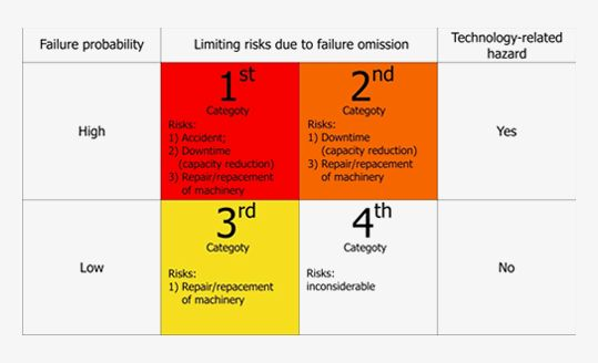 Machinery position Risk Matrix
