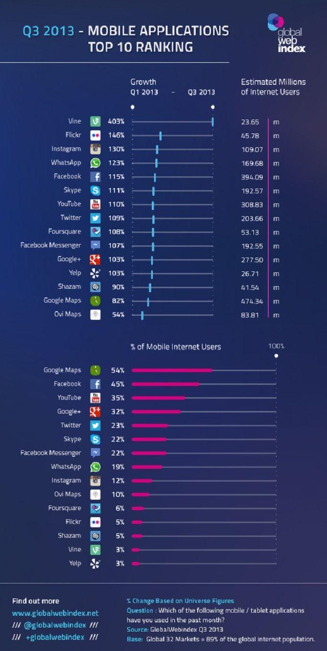 Apps más descargadas durante el 2013