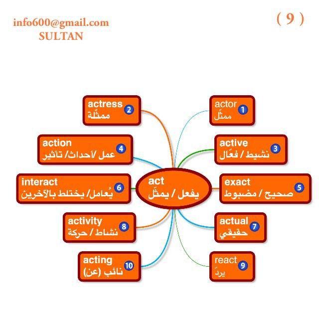 مانشستر Sultan On Twitter Learn English Learn Arabic Language English Language Learning