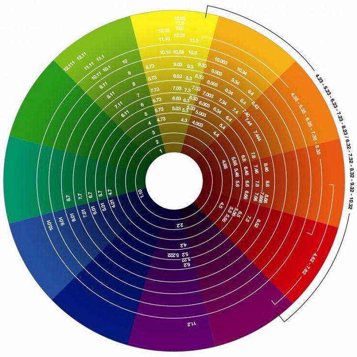 Wella Color Wheel In 2020 Hair Color Wheel Color Wheel