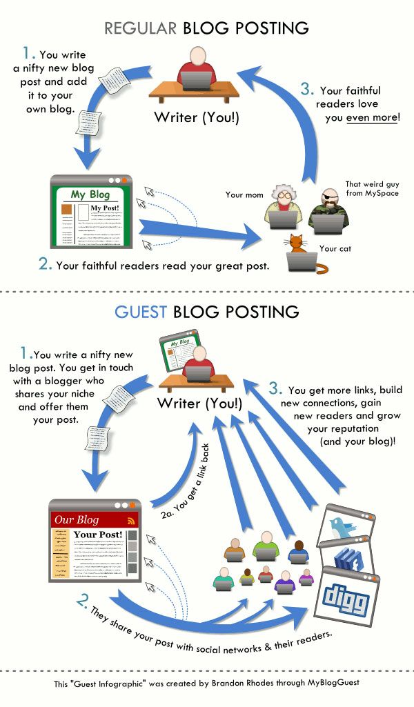Infographic: Regular Blogging vs Guest Blogging
