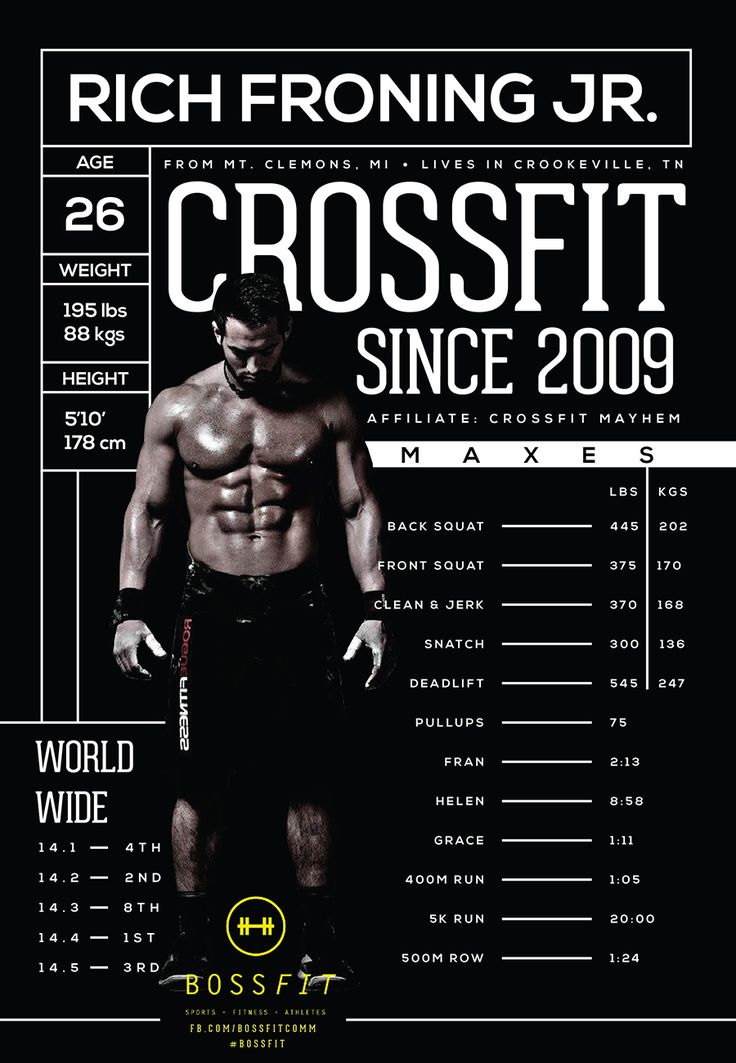 Congratulations Rich Froning on winning the men's worldwide draw of the CrossFit Open! Check out some stats on this dominant athlete.