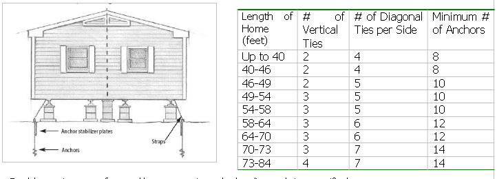 anchor and tie down diagram recommendations chart diy. Black Bedroom Furniture Sets. Home Design Ideas