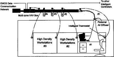 Diagram of personal air-conditioning showing a multi-zone