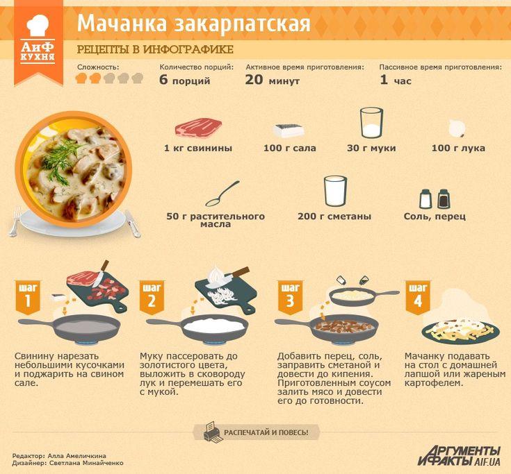 Рецепт в инфографике: мачанка по-закарпатски | Рецепты в инфографике | Кухня | АиФ Украина
