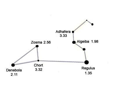 leo constellation, holes as solid stars