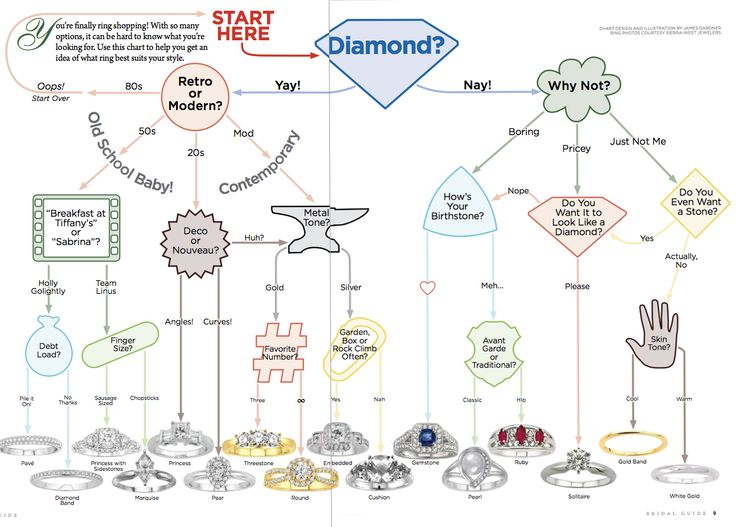 Finding the perfect ring...