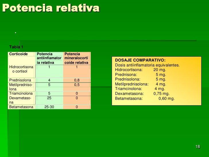 equivalencia corticoides tabla - Buscar con Google