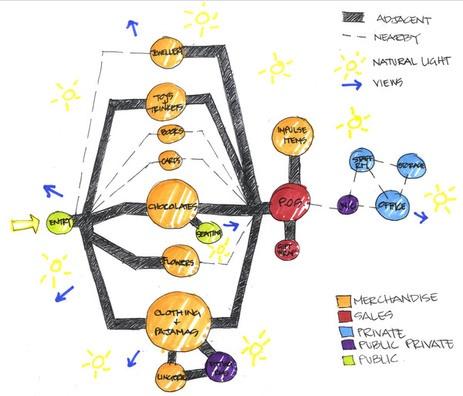Best Bubble Diagrams Images On   Bubble Diagram
