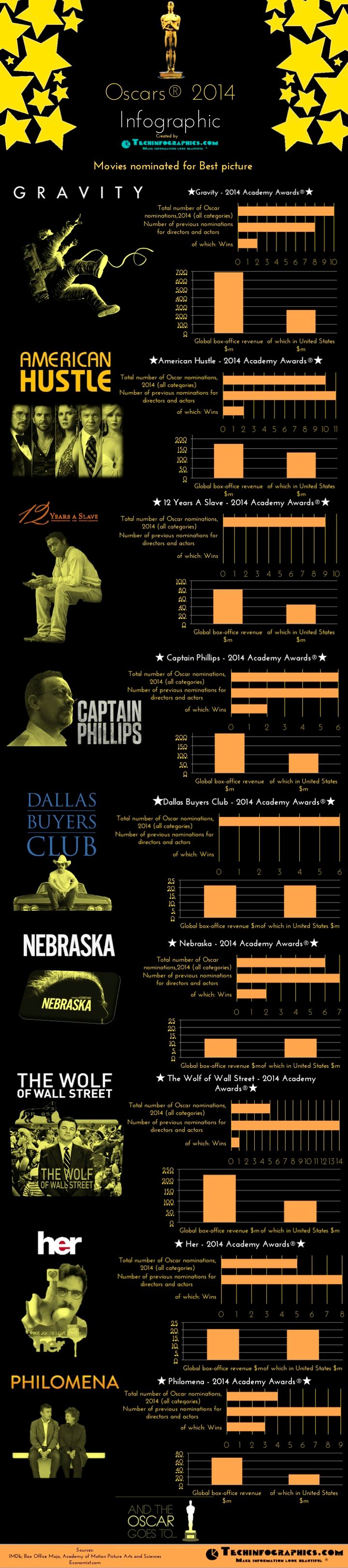 Oscars 2014 - Movies Nominated for Best picture | #Infographic repinned by @Piktochart